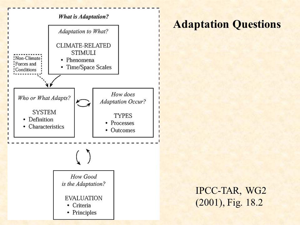 IPCC-TAR, WG2 (2001), Fig. 18.2 Adaptation Questions