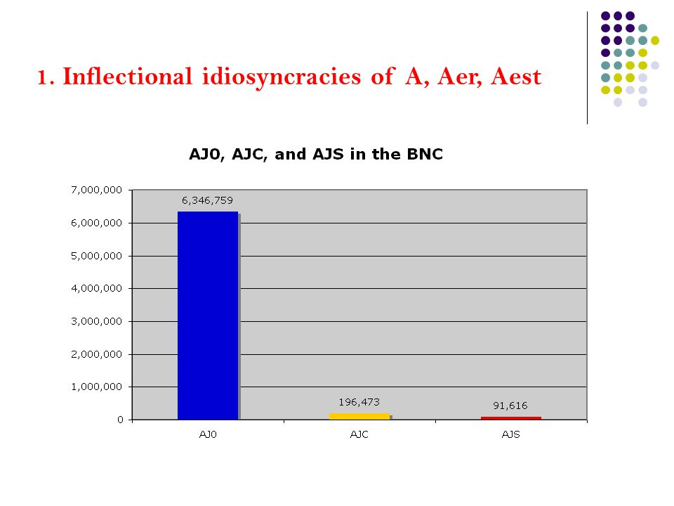 1. Inflectional idiosyncracies of A, Aer, Aest