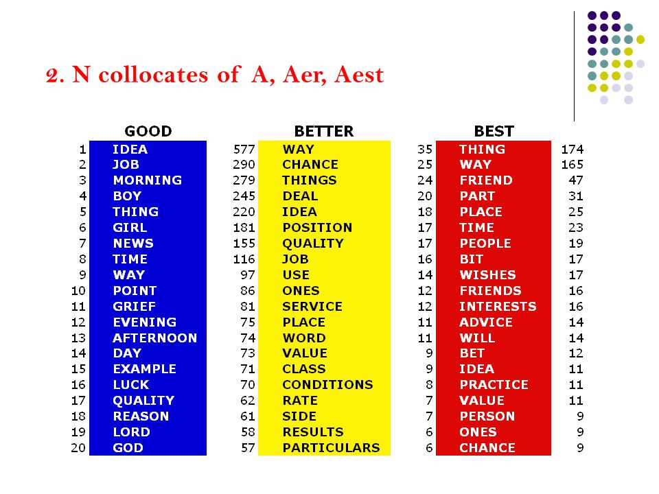 2. N collocates of A, Aer, Aest