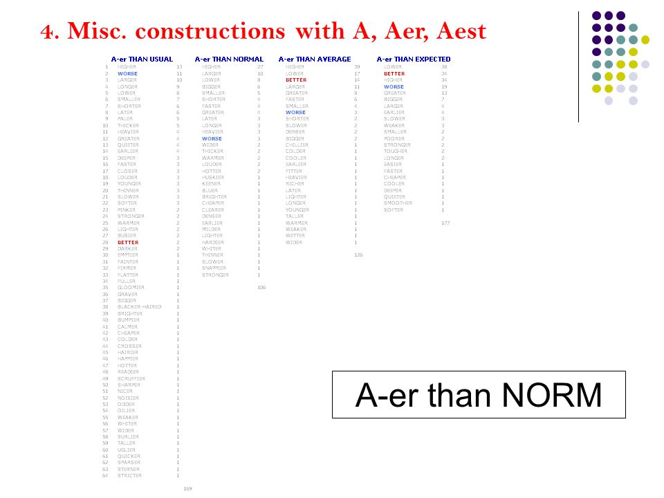 4. Misc. constructions with A, Aer, Aest A-er than NORM