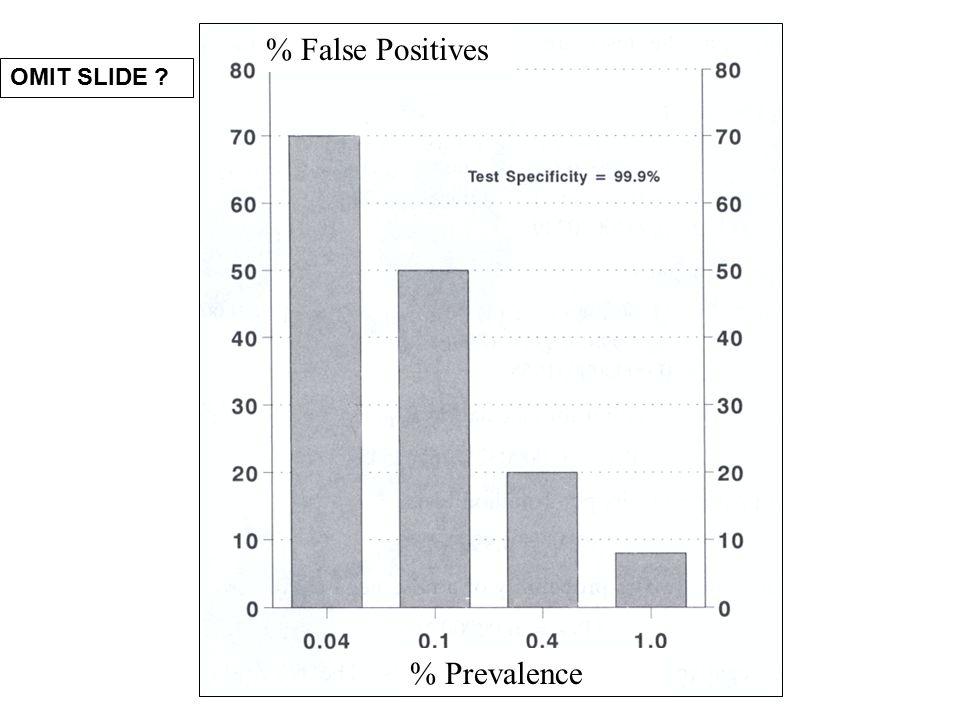 % Prevalence % False Positives OMIT SLIDE