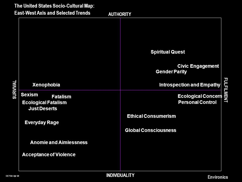 OCTSA Apr 29 Environics The United States Socio-Cultural Map: East-West Axis and Selected Trends AUTHORITY INDIVIDUALITY SURVIVAL FULFILMENT Just Deserts Everyday Rage Xenophobia Ecological Concern Spiritual Quest Introspection and Empathy Personal Control Sexism Fatalism Gender Parity Acceptance of Violence Ecological Fatalism Anomie and Aimlessness Civic Engagement Global Consciousness Ethical Consumerism