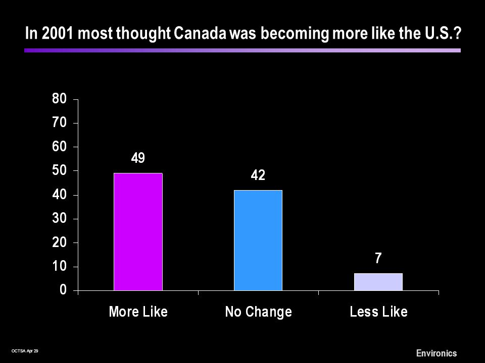 OCTSA Apr 29 Environics In 2001 most thought Canada was becoming more like the U.S.?