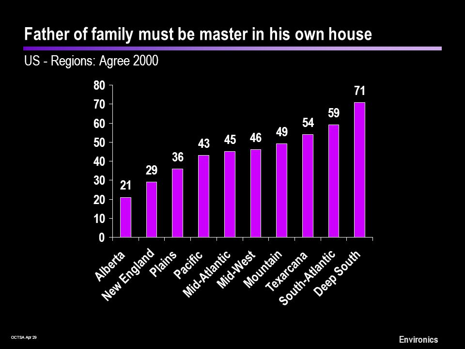 OCTSA Apr 29 Environics Father of family must be master in his own house US - Regions: Agree 2000 21 Alberta 29 36 43 45 46 49 54 59 71 0 10 20 30 40