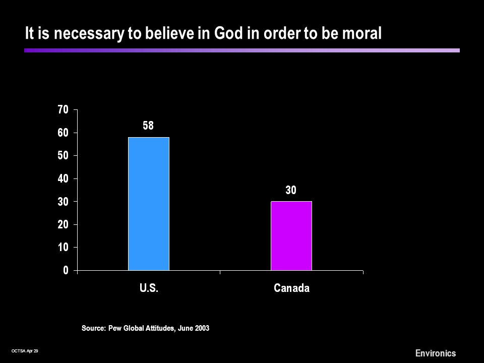 OCTSA Apr 29 Environics It is necessary to believe in God in order to be moral Source: Pew Global Attitudes, June 2003