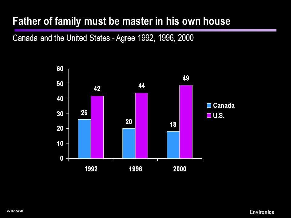 OCTSA Apr 29 Environics Father of family must be master in his own house Europe and North America: Agree 2000