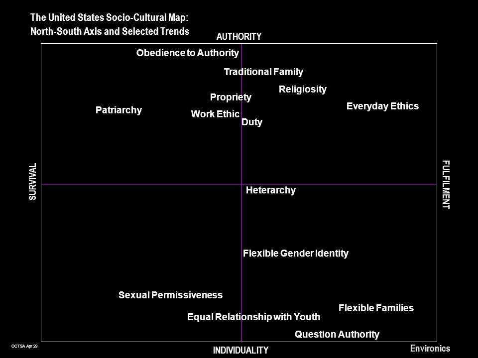 OCTSA Apr 29 Environics The United States Socio-Cultural Map: North-South Axis and Selected Trends AUTHORITY INDIVIDUALITY SURVIVAL FULFILMENT Sexual