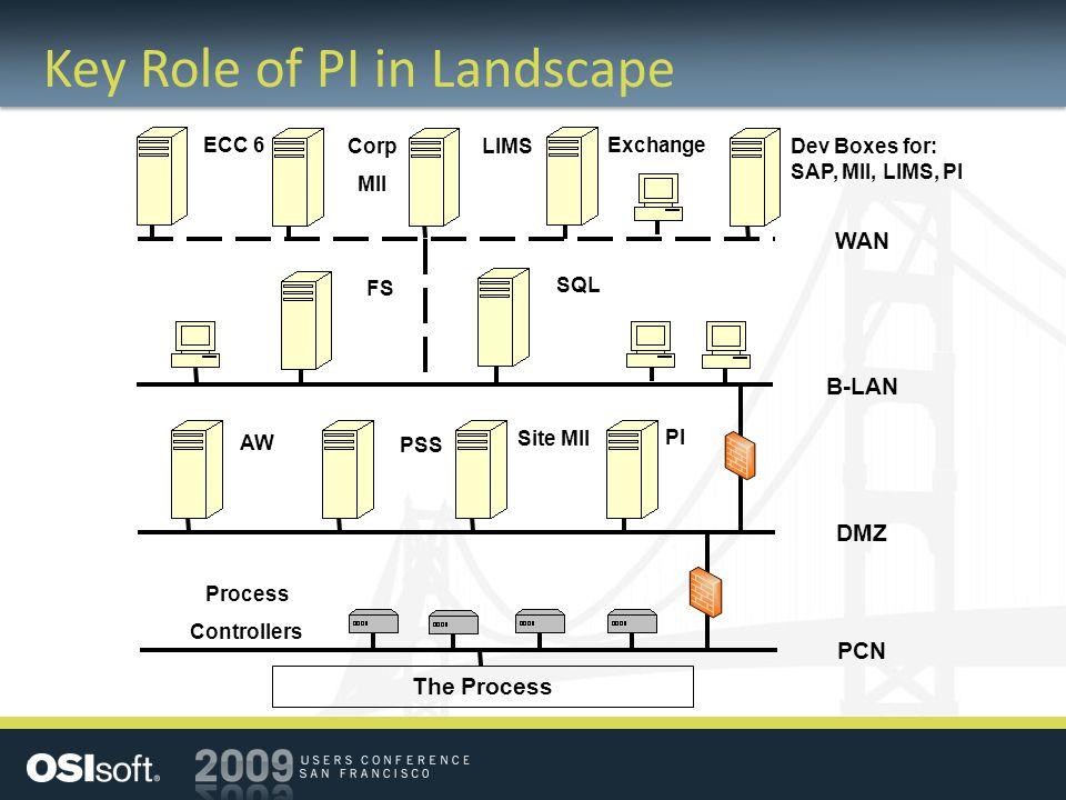 Key Role of PI in Landscape PCN DMZ B-LAN WAN The Process Site MII PI Process Controllers FS SQL ECC 6 Dev Boxes for: SAP, MII, LIMS, PI Corp MII LIMS Exchange PSS AW