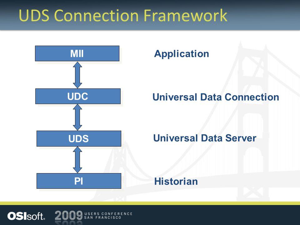 UDS Connection Framework MII UDC UDS Universal Data Server Universal Data Connection Application PI Historian
