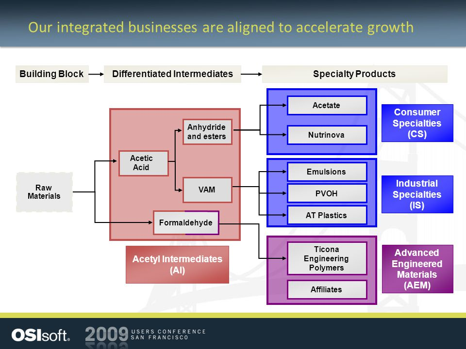 Our integrated businesses are aligned to accelerate growth Acetyl Intermediates (AI) Formaldehyde Differentiated IntermediatesSpecialty Products Building Block Raw Materials Advanced Engineered Materials (AEM) Industrial Specialties (IS) Consumer Specialties (CS) Ticona Engineering Polymers Emulsions Acetate AT Plastics Nutrinova PVOH Affiliates Acetic Acid Anhydride and esters VAM