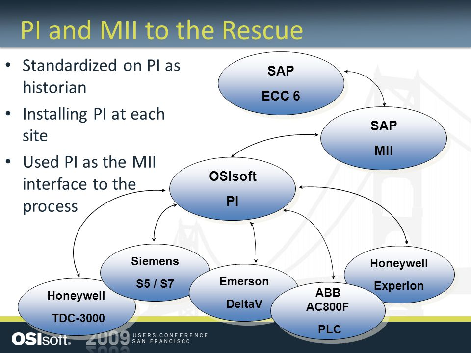 History of SAP MII at Celanese 2004: Bishop Facility project; V10.1; PI UDS 2005: Nine new sites added 2006: MII Team formed; V11.0; PI OLE 2007: Application focus; One new site added 2008: Six new sites added; V11.5 2009: Plant Connectivity Ramp-up