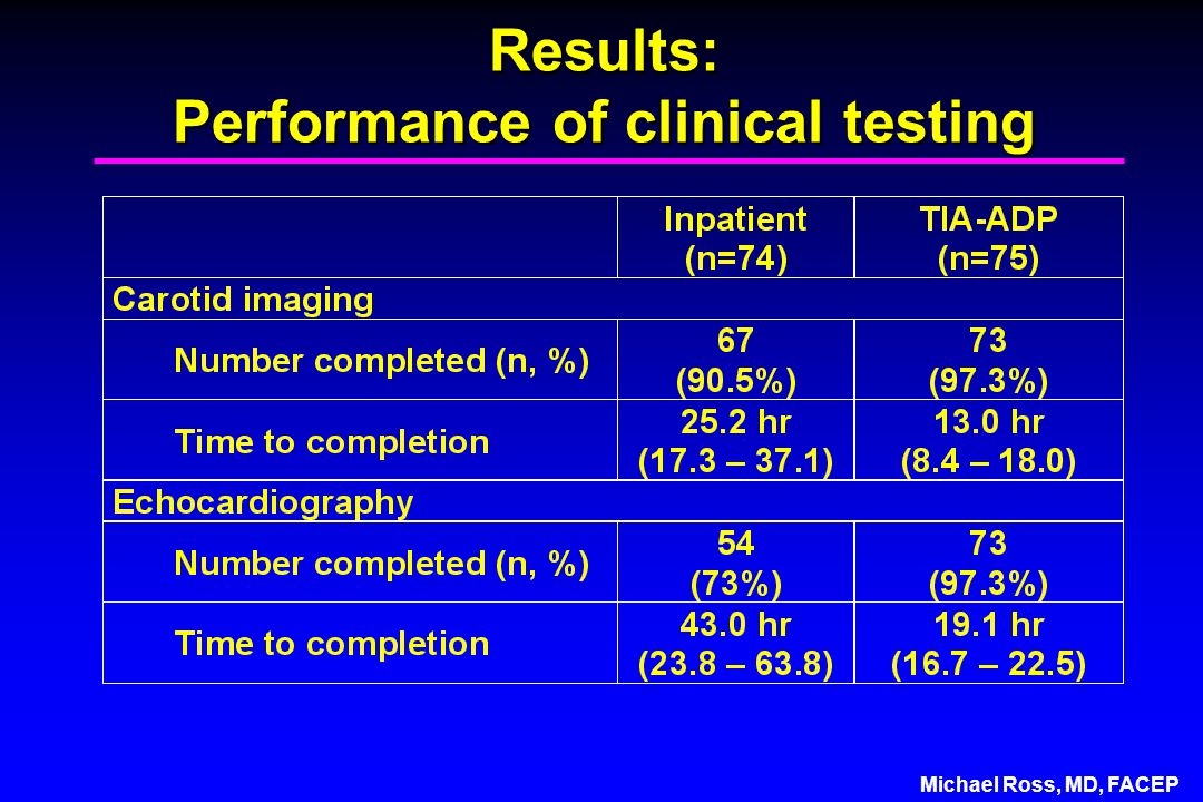 Michael Ross, MD, FACEP Results: Performance of clinical testing