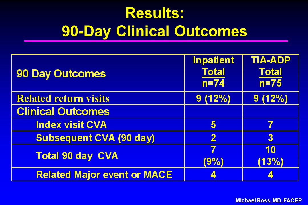 Michael Ross, MD, FACEP Results: 90-Day Clinical Outcomes