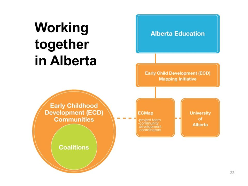 22 Working together in Alberta