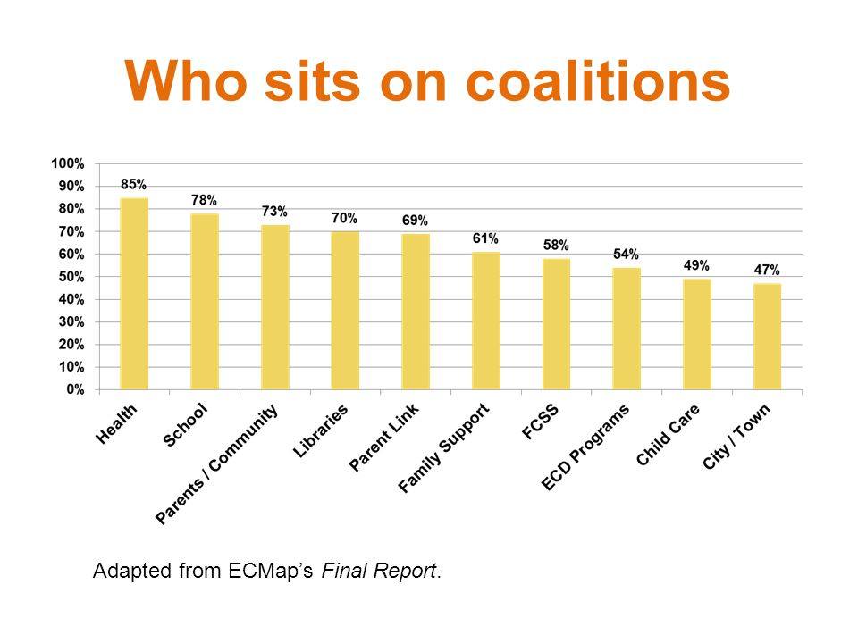 Who sits on coalitions Adapted from ECMap's Final Report.