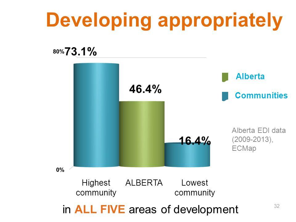 73.1% in ALL FIVE areas of development Alberta Developing appropriately 32 Alberta EDI data (2009-2013), ECMap 16.4% Communities Lowest community ALBE