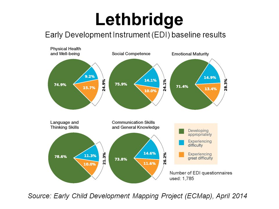Lethbridge Early Development Instrument (EDI) baseline results Source: Early Child Development Mapping Project (ECMap), April 2014