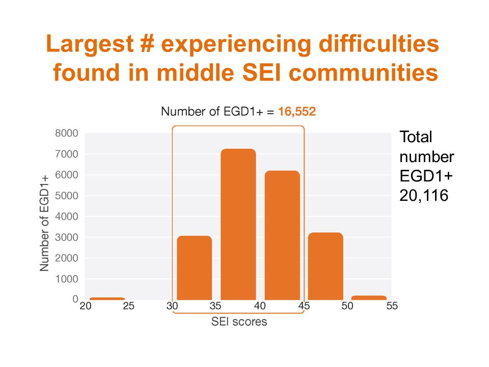 Largest # experiencing difficulties found in middle SEI communities Total number EGD1+ 20,116