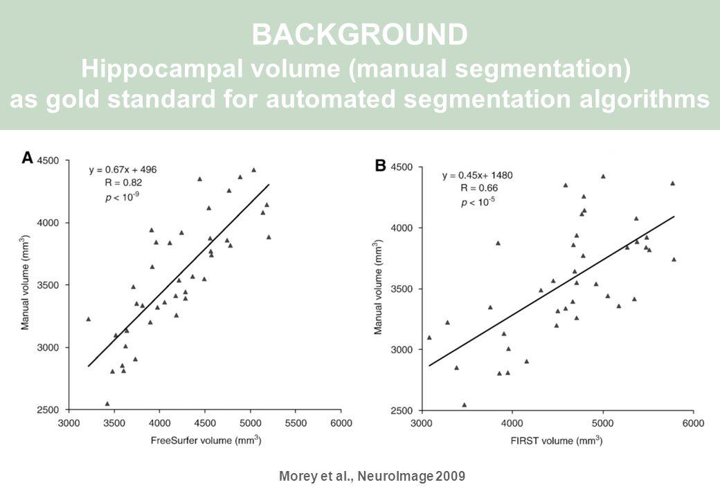 BACKGROUND Hippocampal volume (manual segmentation) as gold standard for automated segmentation algorithms Morey et al., NeuroImage 2009