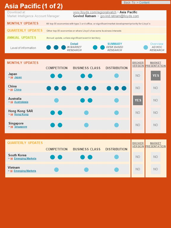 COMPETITIONBUSINESS CLASSDISTRIBUTION Level of information Detail IN MARKET RESEARCH SUMMARY DESK BASED RESEARCH Overview AD HOC RESEARCH Asia Pacific (1 of 2) Download at: www.lloyds.com/regionalwatch > Asia Pacificwww.lloyds.com/regionalwatch Market Intelligence Account Manager: Govind Ratnam > govind.ratnam@lloyds.comgovind.ratnam@lloyds.com MONTHLY UPDATES All top-50 economies with type 3 or 4 office, or significant market development priority for Lloyd's QUARTERLY UPDATES Other top-50 economies or where Lloyd's has some business interests ANNUAL UPDATES Annual update, unless significant event in territory.