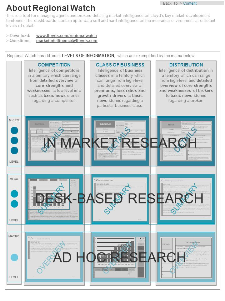 Level of information Detail IN MARKET RESEARCH SUMMARY DESK BASED RESEARCH Overview AD HOC RESEARCH IMEA (2 of 2) Download at: www.lloyds.com/regionalwatch > IMEAwww.lloyds.com/regionalwatch Market Intelligence Account Manager: Filip Wuebbeler > filip.wuebbeler@lloyds.comfilip.wuebbeler@lloyds.com MONTHLY UPDATES All top-50 economies with type 3 or 4 office, or significant market development priority for Lloyd's QUARTERLY UPDATES Other top-50 economies or where Lloyd's has some business interests ANNUAL UPDATES Annual update, unless significant event in territory.