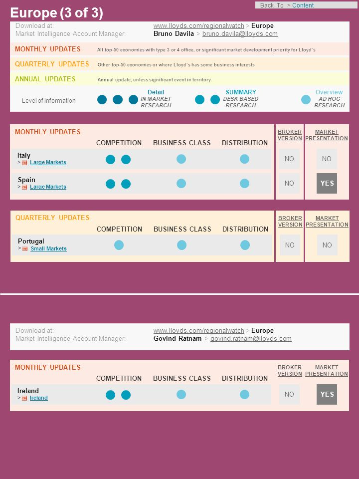 COMPETITIONBUSINESS CLASSDISTRIBUTION Level of information Detail IN MARKET RESEARCH SUMMARY DESK BASED RESEARCH Overview AD HOC RESEARCH North America (1 of 3) Download at: www.lloyds.com/regionalwatch > North Americawww.lloyds.com/regionalwatch Market Intelligence Account Manager: Bruno Davila > bruno.davila@lloyds.combruno.davila@lloyds.com MONTHLY UPDATES All top-50 economies with type 3 or 4 office, or significant market development priority for Lloyd's QUARTERLY UPDATES Other top-50 economies or where Lloyd's has some business interests ANNUAL UPDATES Annual update, unless significant event in territory.