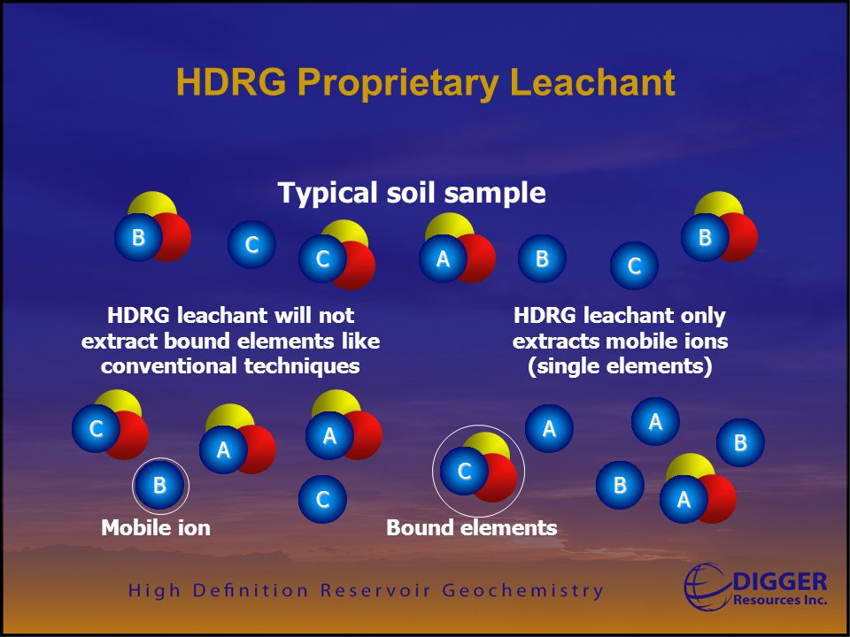 HDRG Proprietary Leachant C B B C C B B A A C A B C A HDRG leachant only extracts mobile ions (single elements) HDRG leachant will not extract bound e