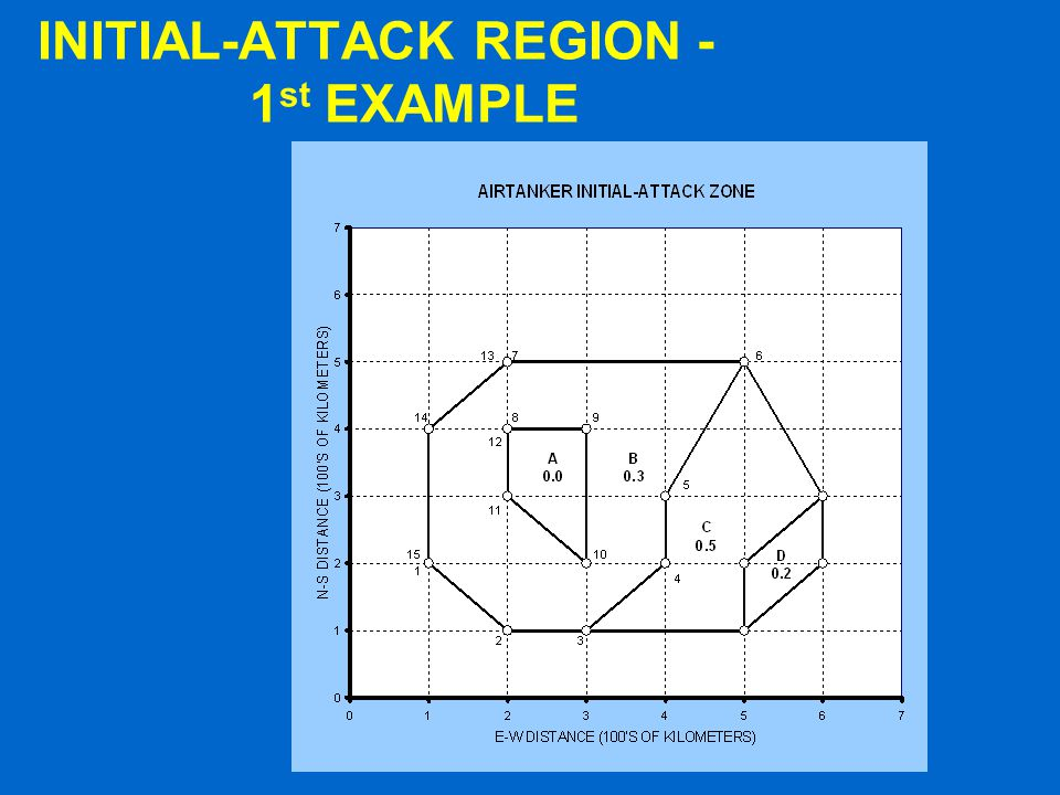 INITIAL-ATTACK REGION - 1 st EXAMPLE