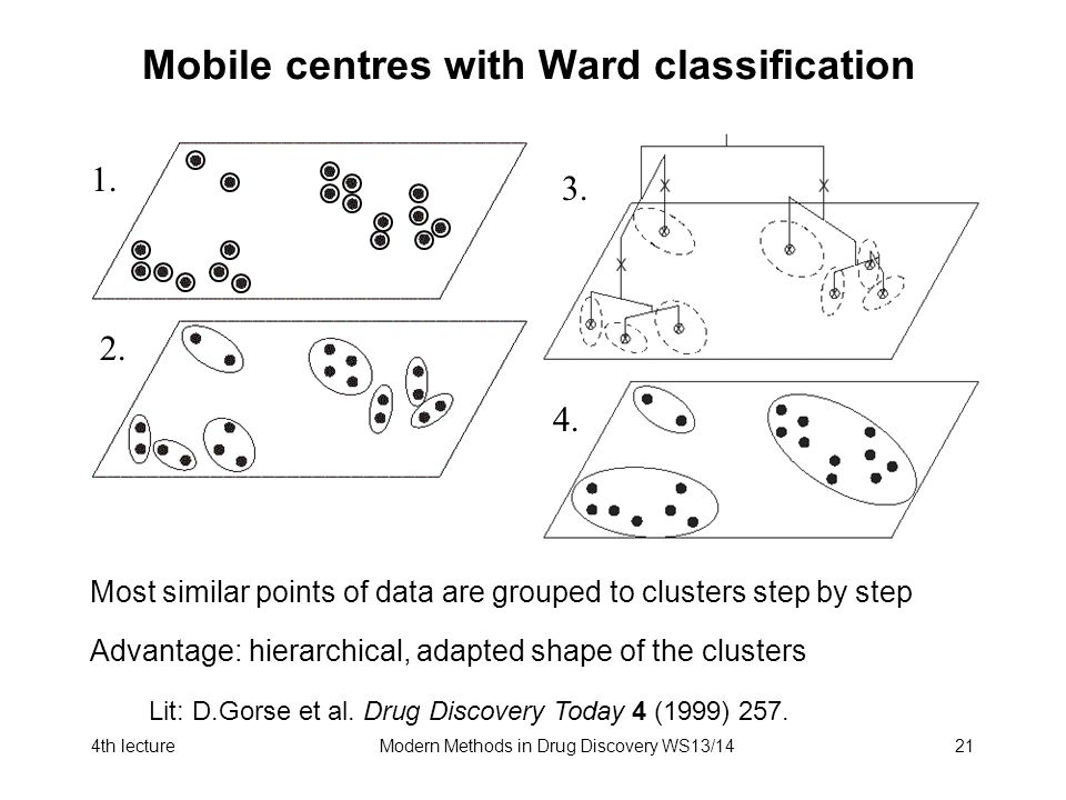 4th lectureModern Methods in Drug Discovery WS13/1421 Mobile centres with Ward classification Lit: D.Gorse et al. Drug Discovery Today 4 (1999) 257. 1
