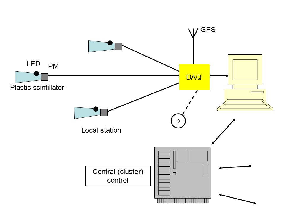 DAQ Plastic scintillator PM LED GPS Local station Central (cluster) control