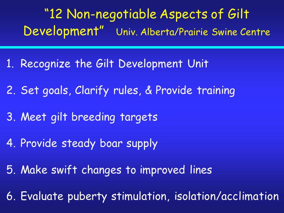 """12 Non-negotiable Aspects of Gilt Development"" Univ. Alberta/Prairie Swine Centre 1.Recognize the Gilt Development Unit 2.Set goals, Clarify rules, &"