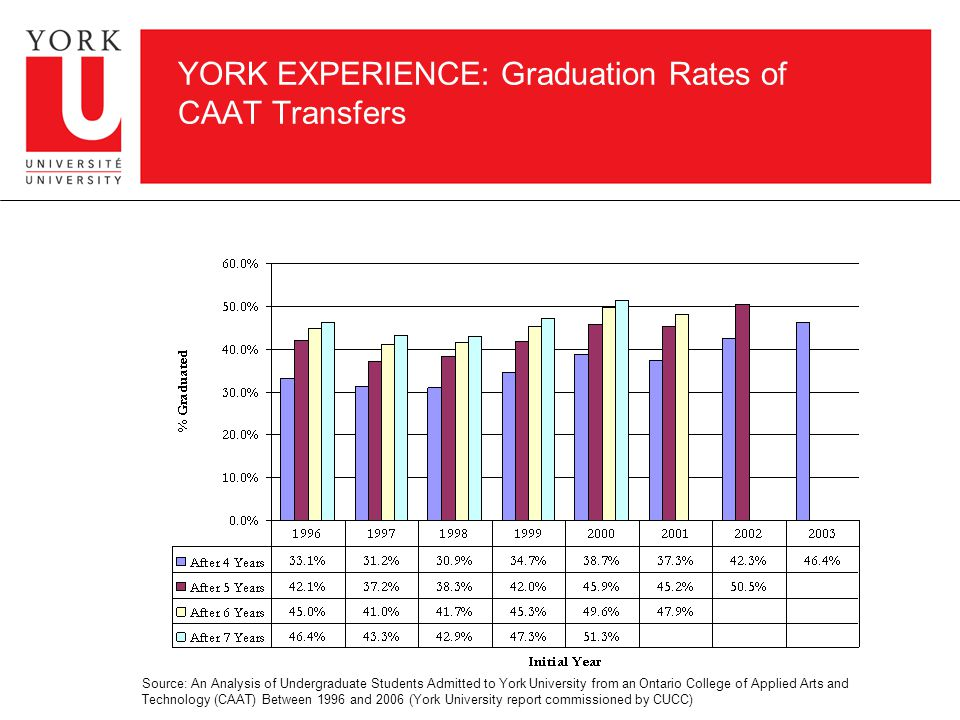 YORK EXPERIENCE: Graduation Rates of CAAT Transfers Source: An Analysis of Undergraduate Students Admitted to York University from an Ontario College of Applied Arts and Technology (CAAT) Between 1996 and 2006 (York University report commissioned by CUCC)