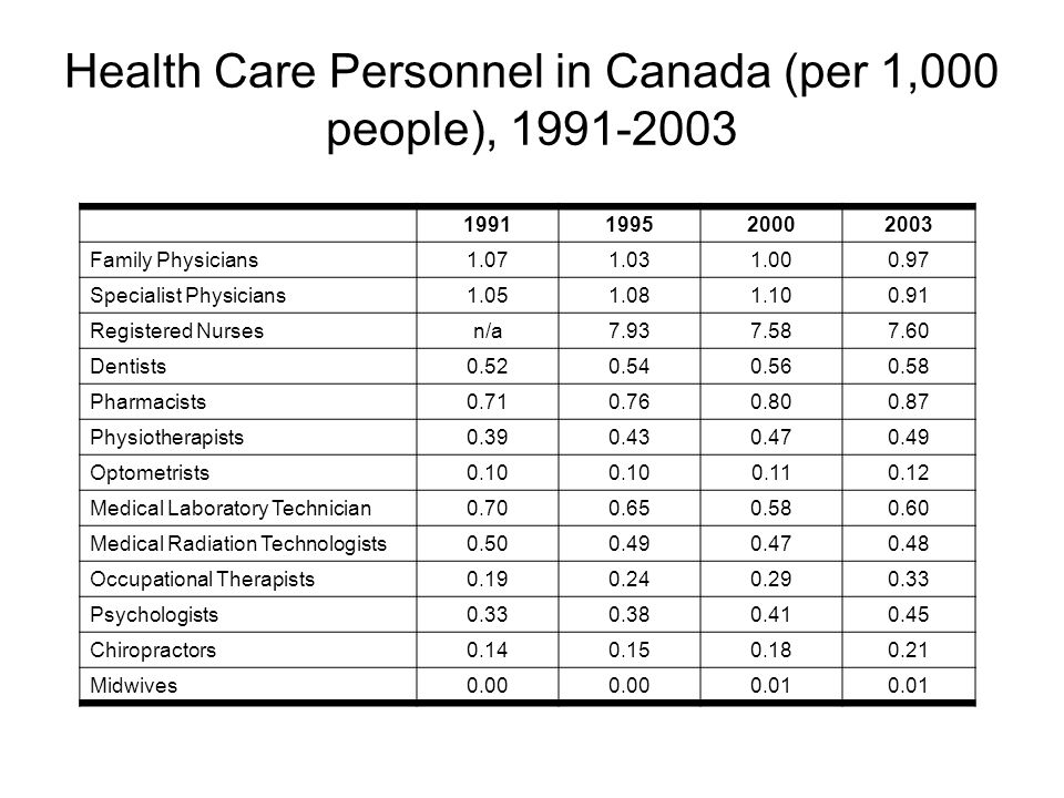 Health Care Personnel in Canada (per 1,000 people), 1991-2003 1991199520002003 Family Physicians 1.071.031.000.97 Specialist Physicians 1.051.081.100.91 Registered Nurses n/a7.937.587.60 Dentists 0.520.540.560.58 Pharmacists 0.710.760.800.87 Physiotherapists 0.390.430.470.49 Optometrists 0.10 0.110.12 Medical Laboratory Technician 0.700.650.580.60 Medical Radiation Technologists 0.500.490.470.48 Occupational Therapists 0.190.240.290.33 Psychologists 0.330.380.410.45 Chiropractors 0.140.150.180.21 Midwives 0.00 0.01
