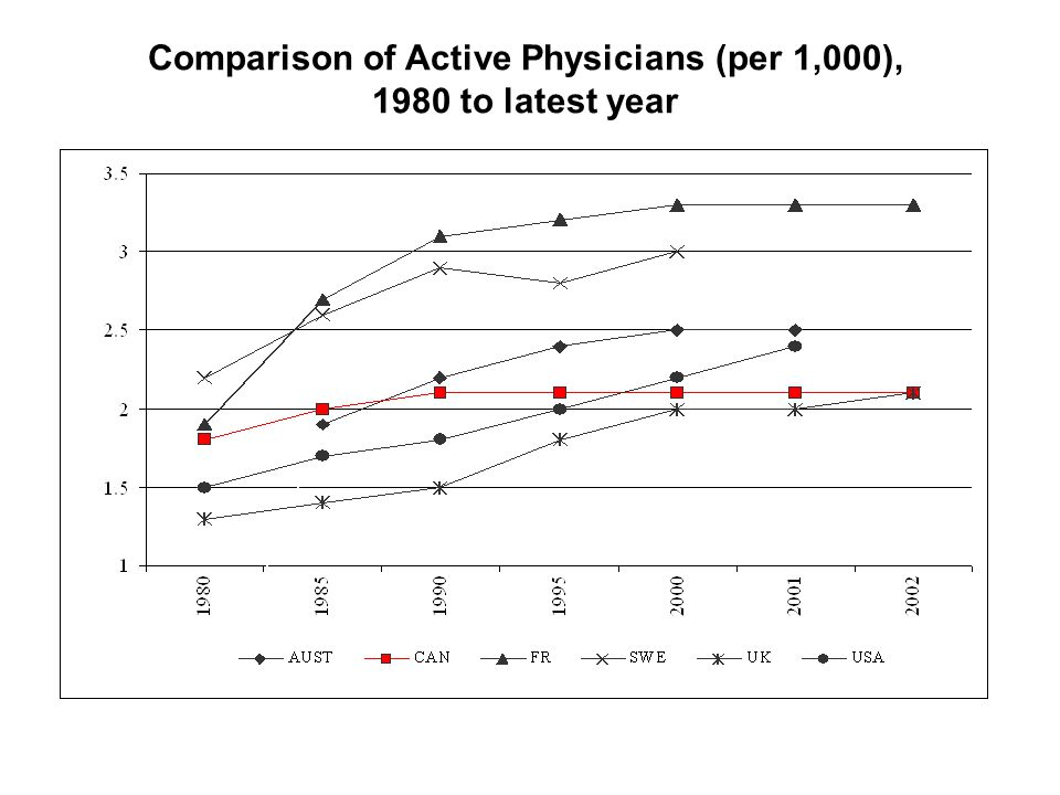 Comparison of Active Physicians (per 1,000), 1980 to latest year