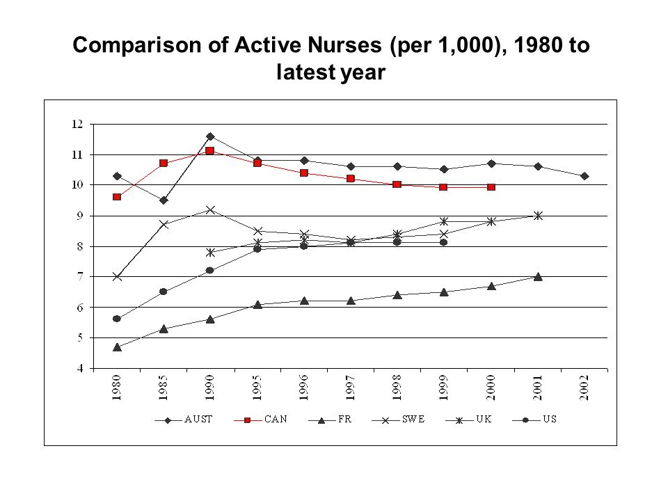 Comparison of Active Nurses (per 1,000), 1980 to latest year