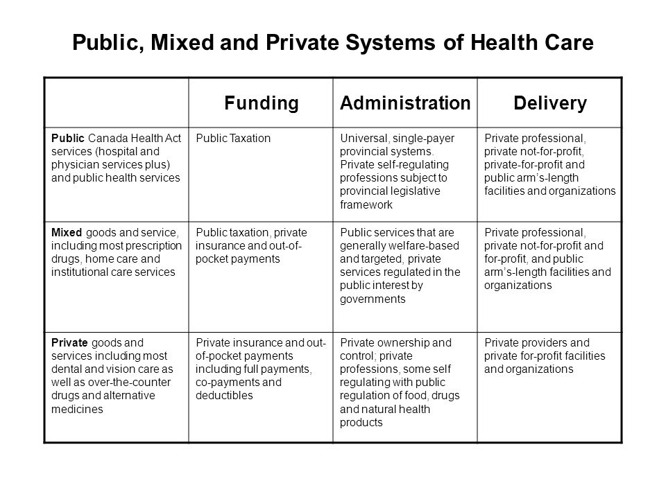 Public, Mixed and Private Systems of Health Care FundingAdministrationDelivery Public Canada Health Act services (hospital and physician services plus) and public health services Public TaxationUniversal, single-payer provincial systems.