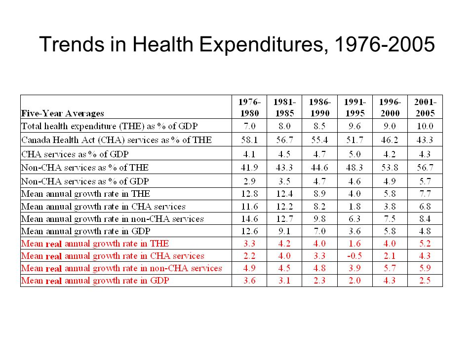 Trends in Health Expenditures, 1976-2005