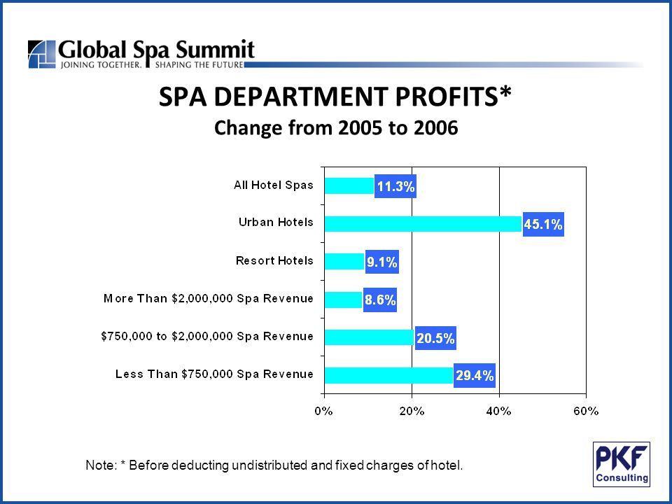 SPA DEPARTMENT PROFITS* Change from 2005 to 2006 Note: * Before deducting undistributed and fixed charges of hotel.