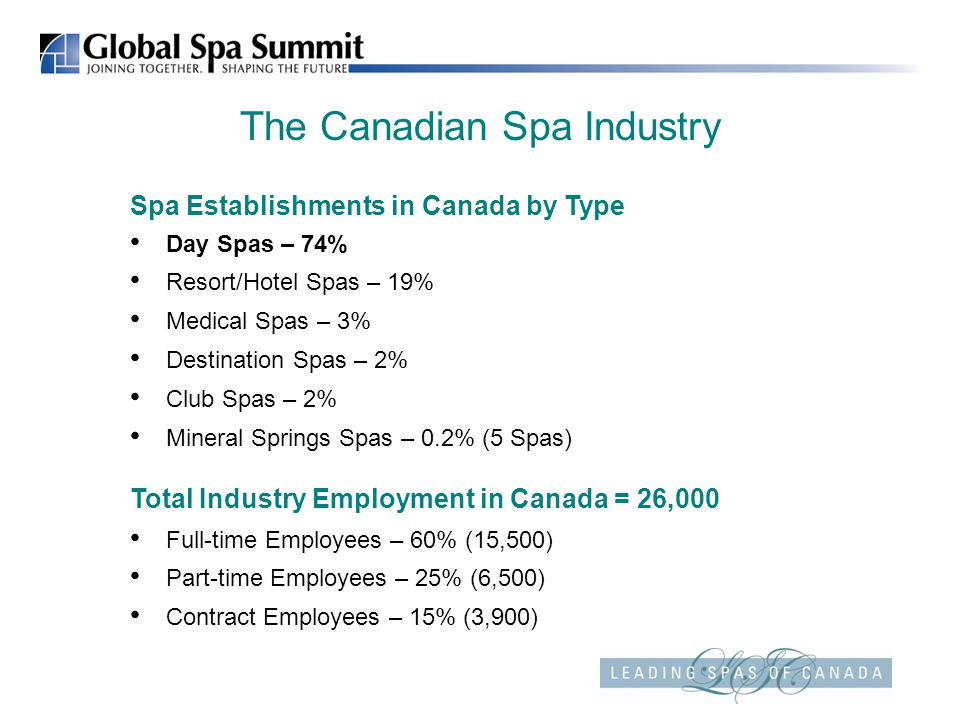 The Canadian Spa Industry Spa Establishments in Canada by Type Day Spas – 74% Resort/Hotel Spas – 19% Medical Spas – 3% Destination Spas – 2% Club Spas – 2% Mineral Springs Spas – 0.2% (5 Spas) Total Industry Employment in Canada = 26,000 Full-time Employees – 60% (15,500) Part-time Employees – 25% (6,500) Contract Employees – 15% (3,900)