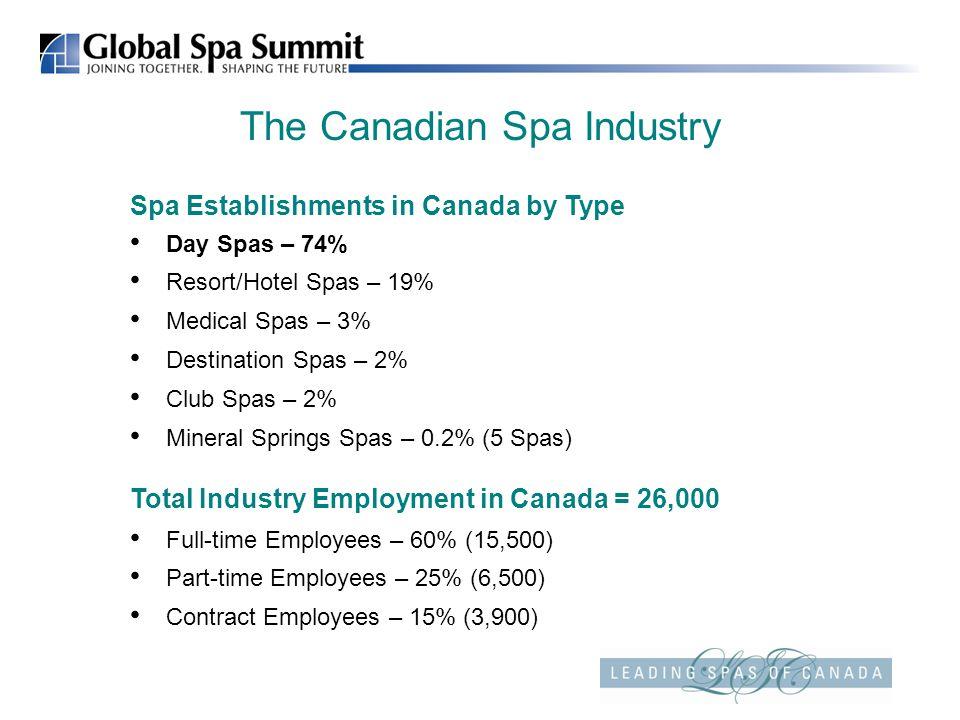 The Canadian Spa Industry Spa Establishments in Canada by Type Day Spas – 74% Resort/Hotel Spas – 19% Medical Spas – 3% Destination Spas – 2% Club Spa