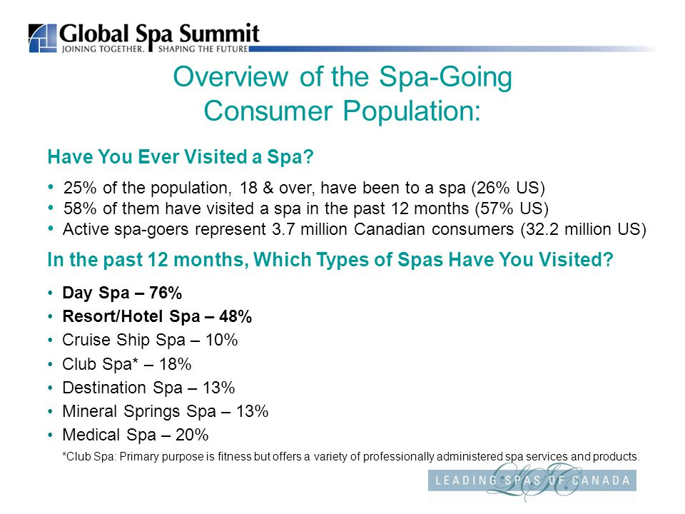 Overview of the Spa-Going Consumer Population: Have You Ever Visited a Spa.