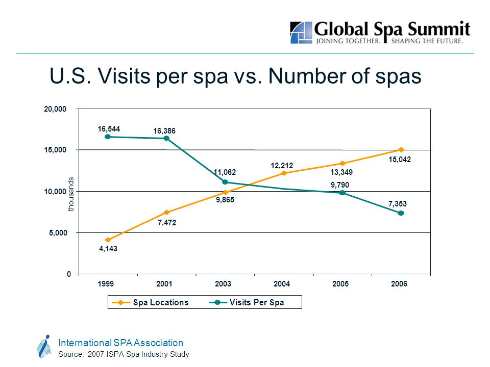 International SPA Association Source: 2007 ISPA Spa Industry Study U.S. Visits per spa vs. Number of spas 9,865 4,143 7,472 12,212 13,349 15,042 16,38