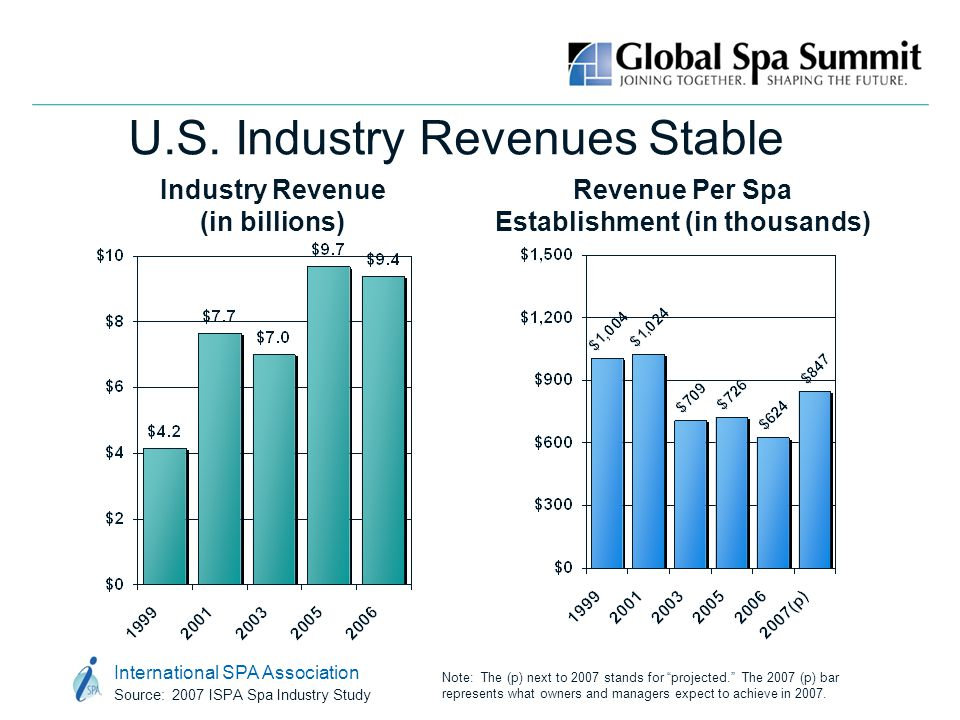 International SPA Association Source: 2007 ISPA Spa Industry Study U.S. Industry Revenues Stable Industry Revenue (in billions) Revenue Per Spa Establ