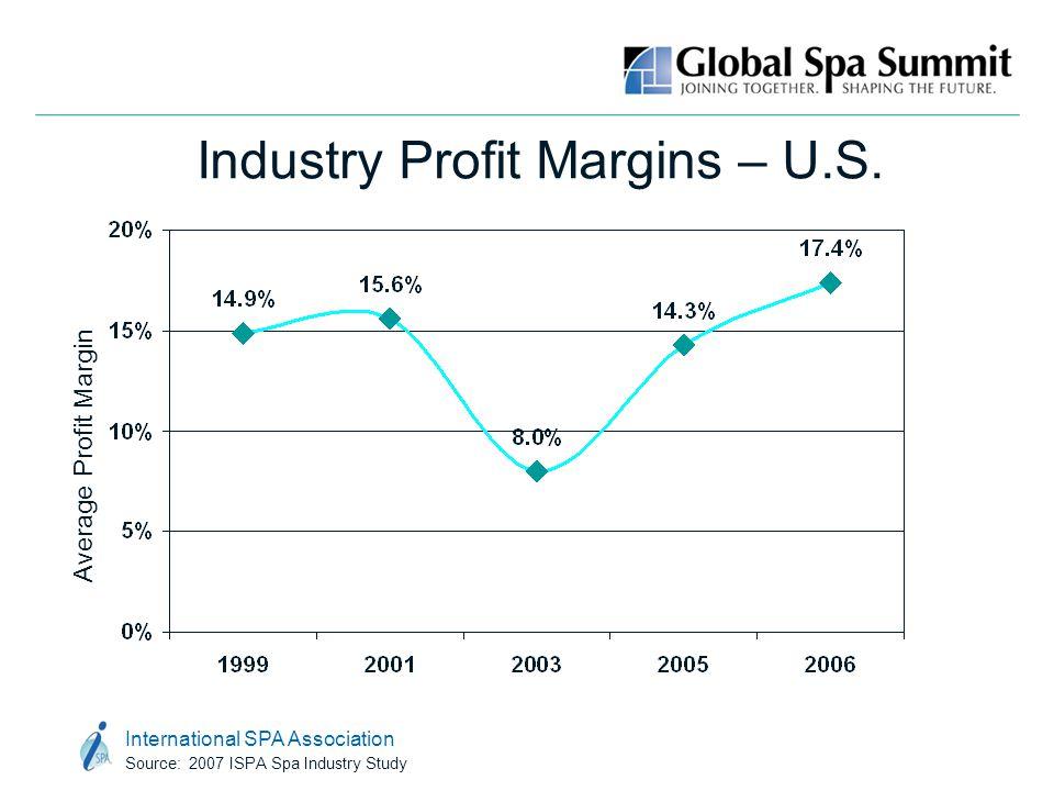 International SPA Association Source: 2007 ISPA Spa Industry Study Industry Profit Margins – U.S. Average Profit Margin