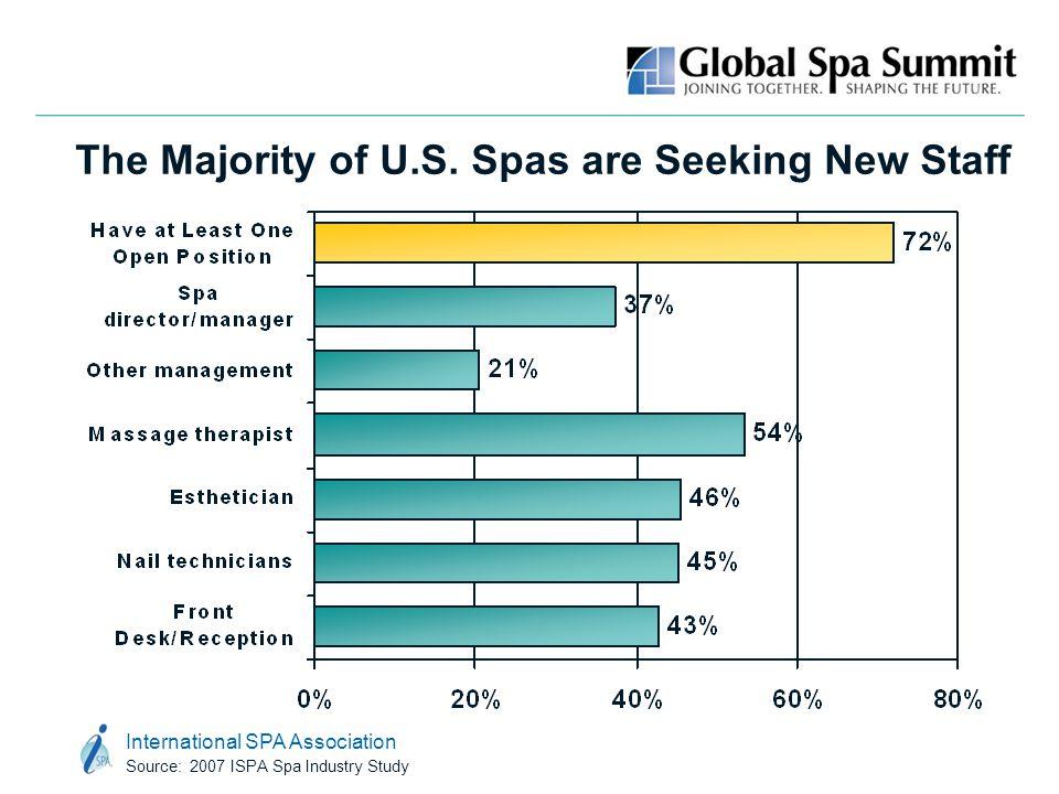 International SPA Association Source: 2007 ISPA Spa Industry Study The Majority of U.S. Spas are Seeking New Staff