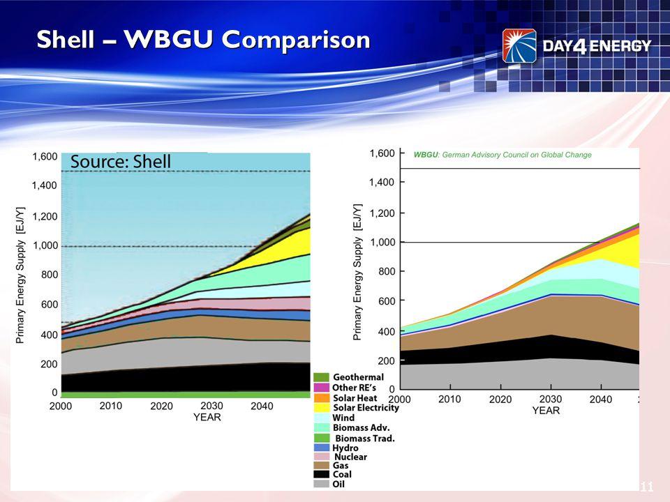 Shell – WBGU Comparison 11