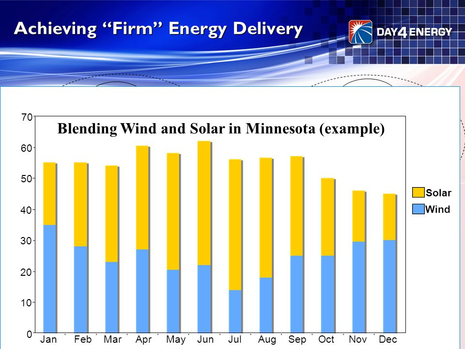 "Achieving ""Firm"" Energy Delivery Solar Wind Tidal Wave Small Hydro Intermittent Renewable Sources Big Hydro Biomass Geotherma l Firm Renewable Sources"