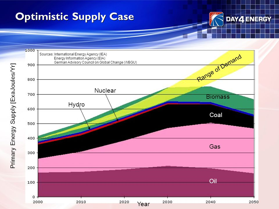 Optimistic Supply Case Oil Gas Coal Biomass Nuclear Hydro Range of Demand Primary Energy Supply [ExaJoules/Yr] Sources: International Energy Agency (I