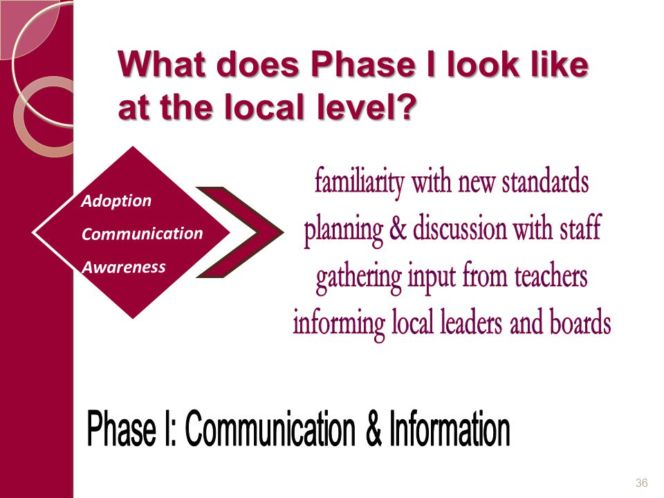 What does Phase I look like at the local level? Adoption Communication Awareness 36