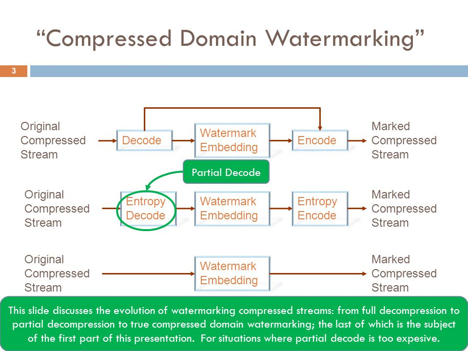 Stream Replacement Watermark Embedding … … 4 Shows the concept of stream replacement watermarking.